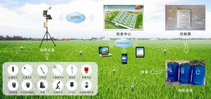 智慧农业互联网+农业电子商务