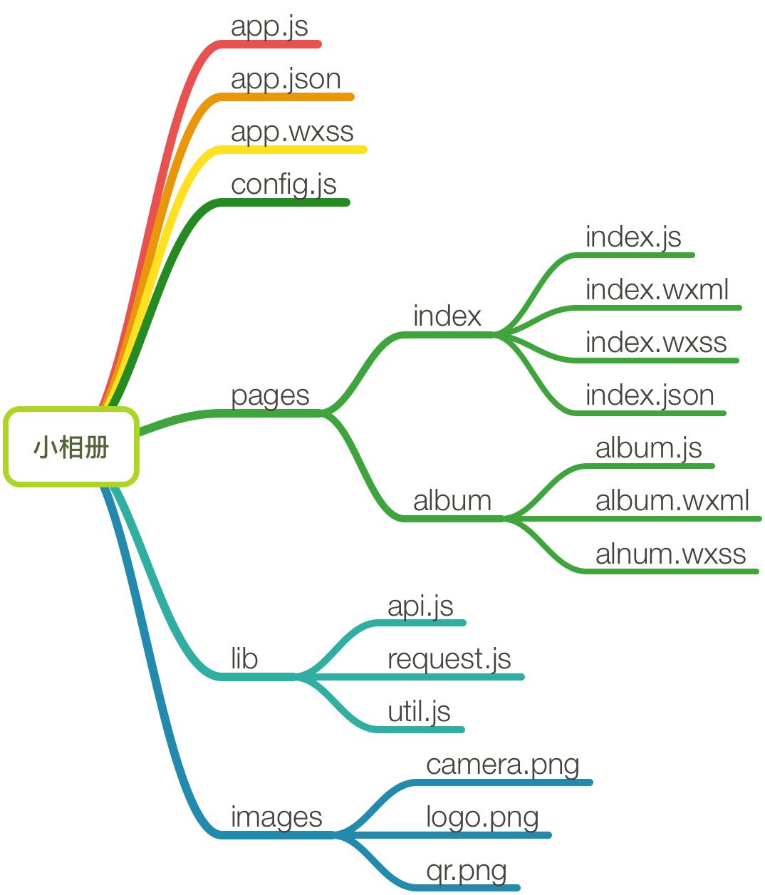 文件tree结构图
