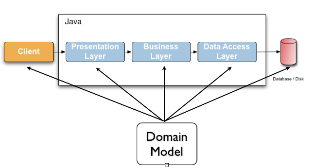 使用验证框架后的模式