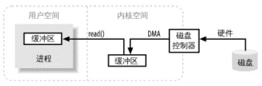 Java IO和Java NIO在文件拷贝上的性能差异分析