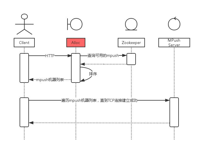 mpush连接建立流程