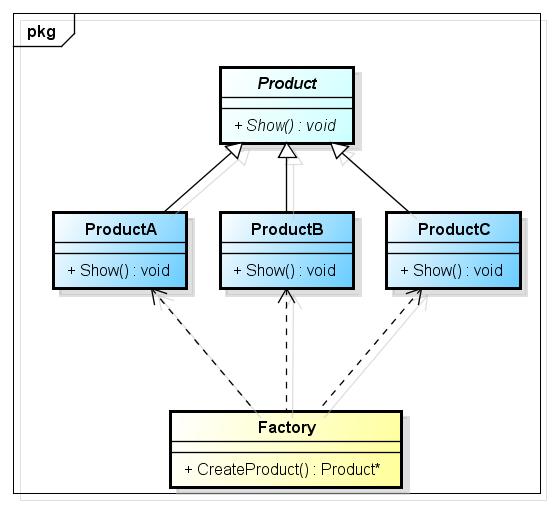 Simply Factory Design