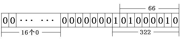 图1  十进制整型322的二进制形式