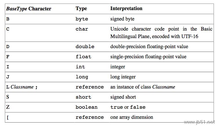 .class文件(字节码)的结构