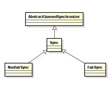 Sync extends AbstractQueuedSynchronizer