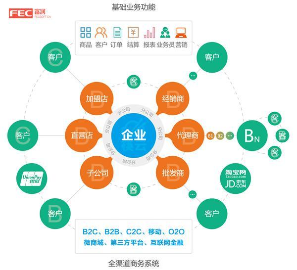 筷云一个专注新零售全渠道平台的产品