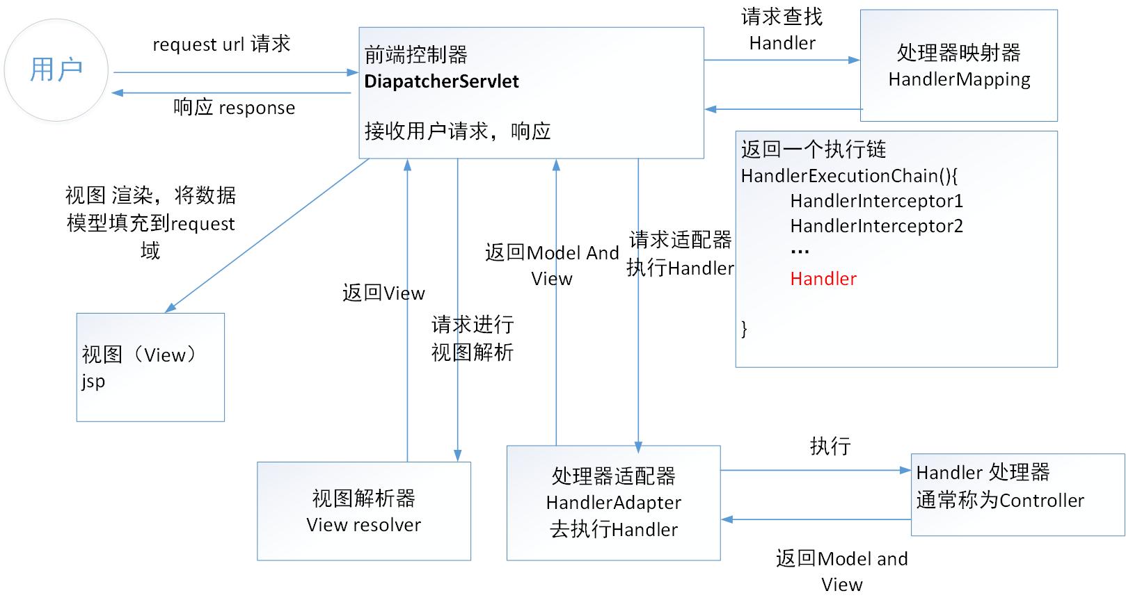 前端控制器设计模式