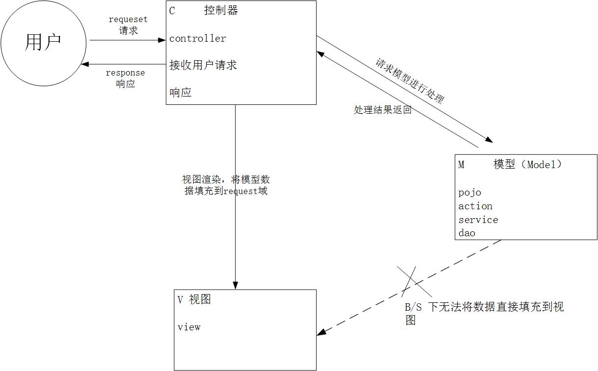 webmvc的设计模式