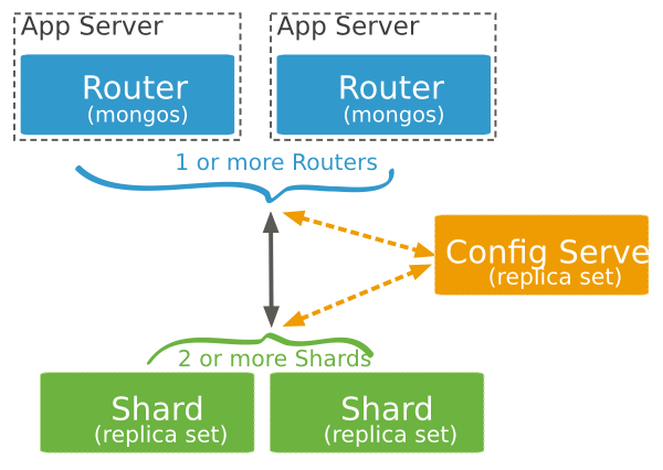 Diagram of a sample sharded cluster for production purposes.  Contains exactly 3 config servers, 2 or more ``mongos`` query routers, and at least 2 shards. The shards are replica sets.