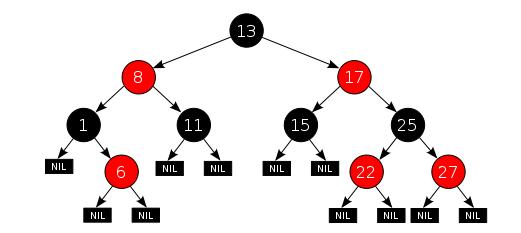 红黑树示例