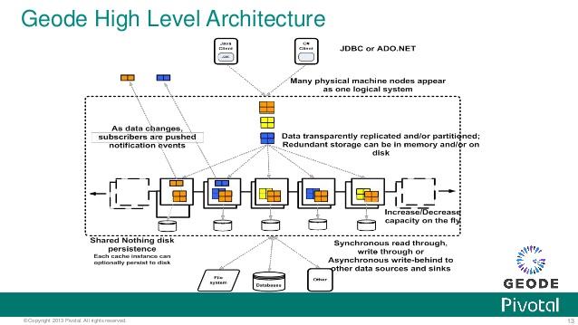 数据管理平台 Apache Geode