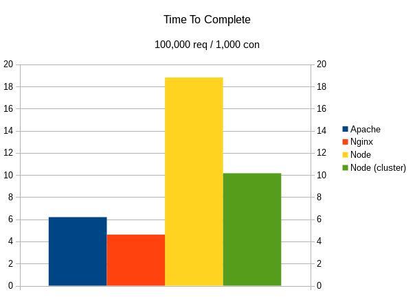 Apache、Nginx 与 Node 的对比:完成 1000 位用户并发的 100000 个请求耗时