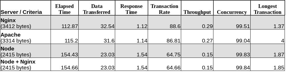 Node、Nginx、Apache 以及运行 WordPress 和 Ghost 的比较。前两行是 WordPress,底部的两行是 Ghost