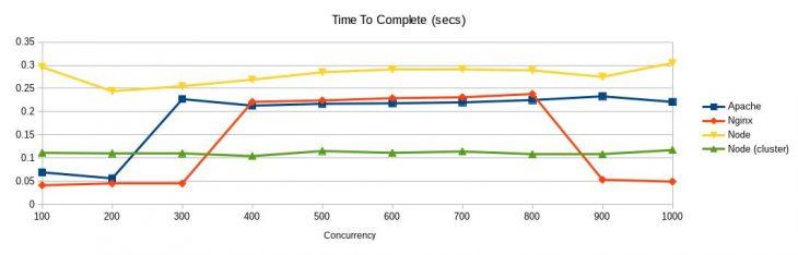 Apache、Nginx 与 Node 的对比:用户负载能力(每 1000 个请求)