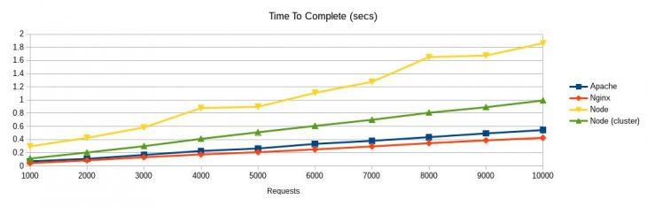 Apache、Nginx 与 Node 的对比:请求负载的性能(每 100 位并发用户)