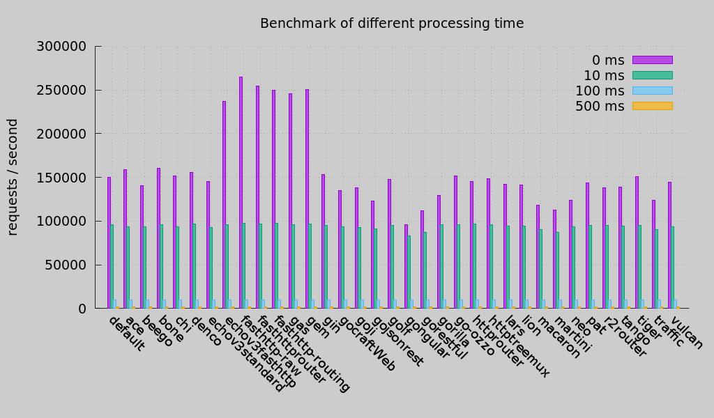 Gem benchmark