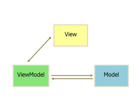 ngmodel的转换过程