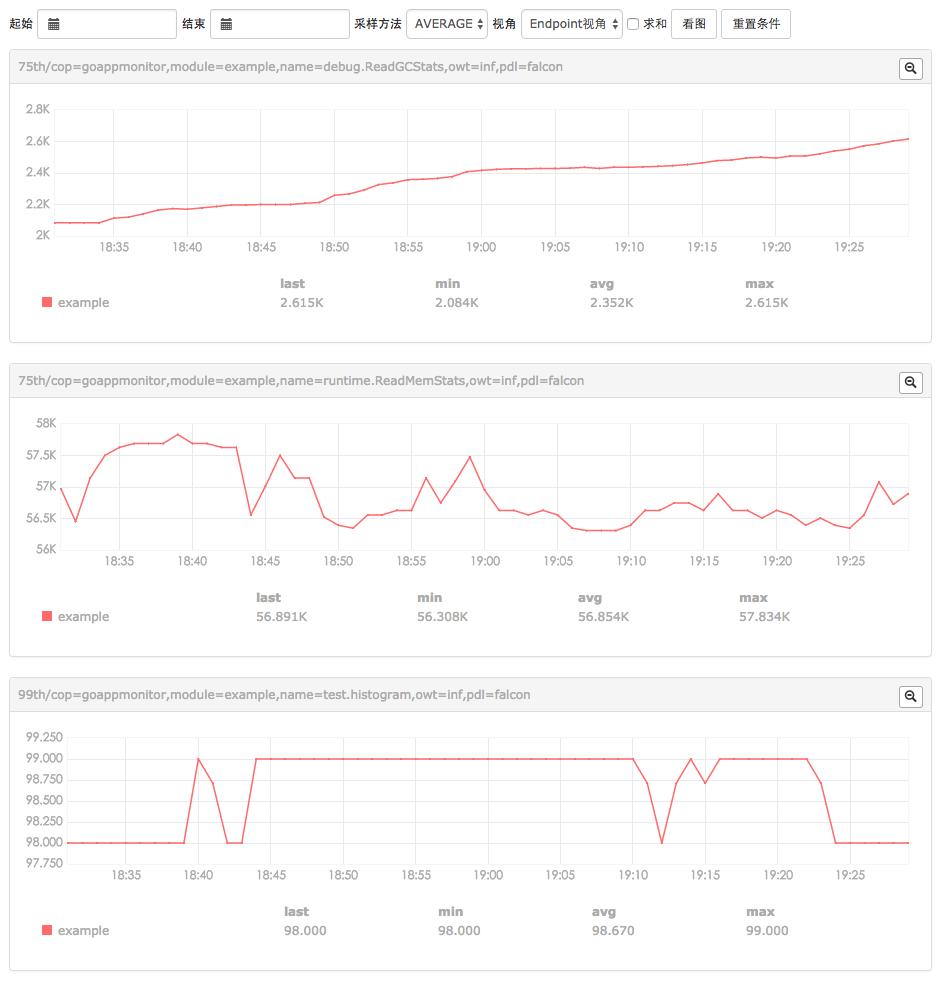 Go 应用性能数据监控 GoAppMonitor
