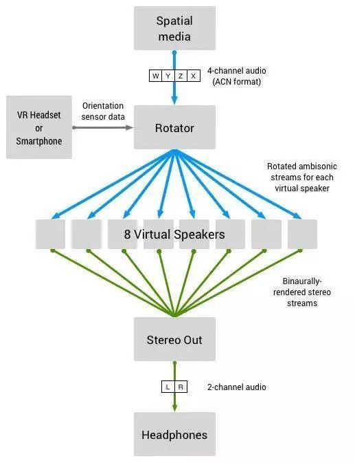Google发布Omnitone ,为VR音频制作带来了什么改变?