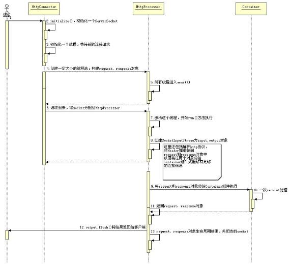 图 6. Connector 处理一次请求顺序图