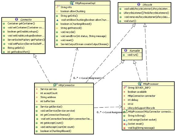 图 7. Connector 的主要类图