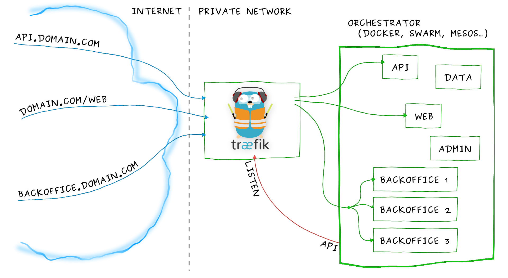 HTTP反向代理、负载均衡软件 Traefik