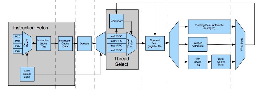 开源图形处理器(GPU)                                              Nyuzi