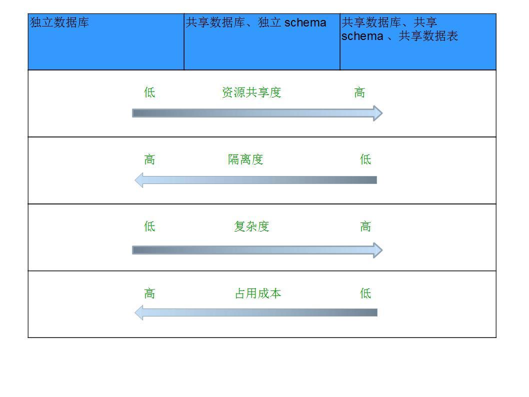 图 1. 三种部署模式的异同