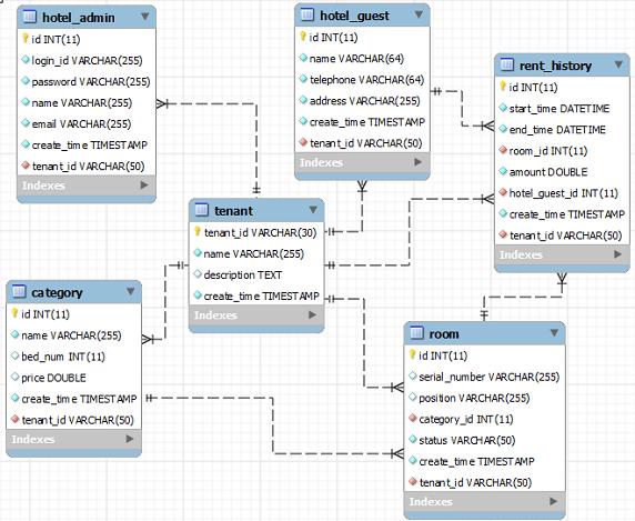 图 3. 共享Schema、共享数据表案例E-R图