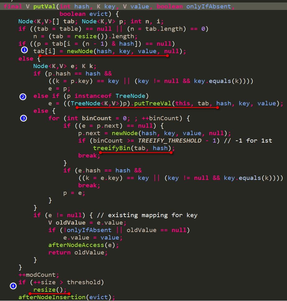 HashMap的put过程