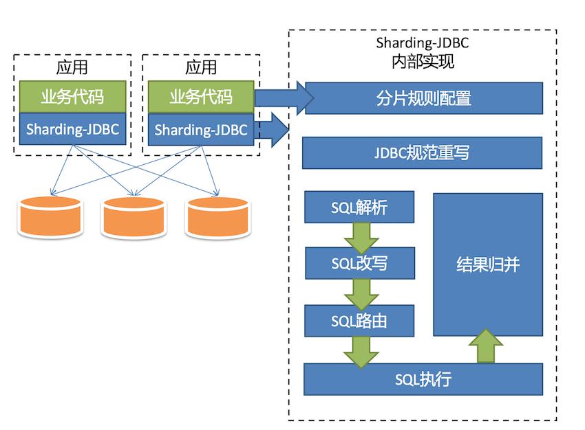 增强版的 JDBC 驱动 Sharding-JDBC