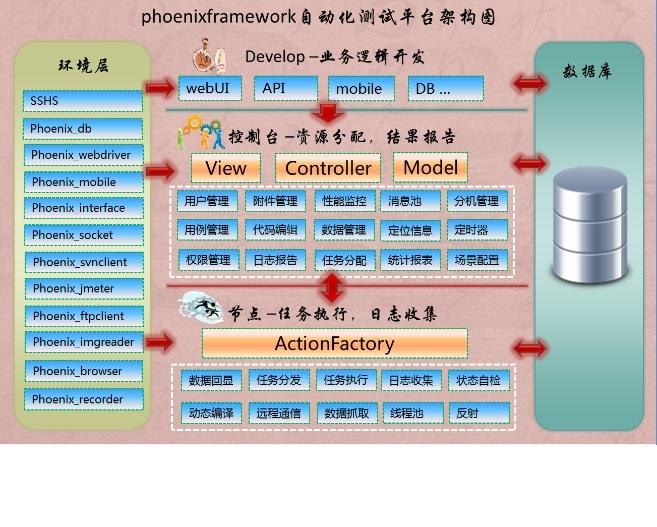 Phoenix Framework 自动化测试平台