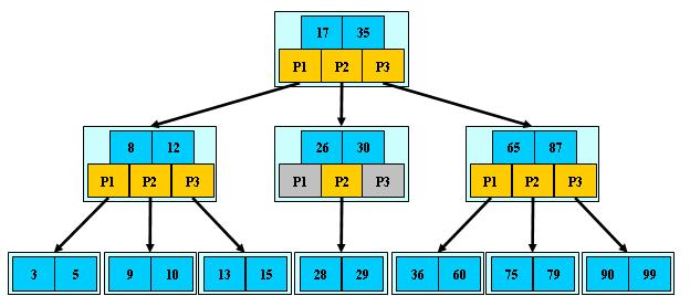 B+Tree结构