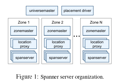 Google Spanner, 厦门大学, 计算机系,数据库实验室, 林子雨