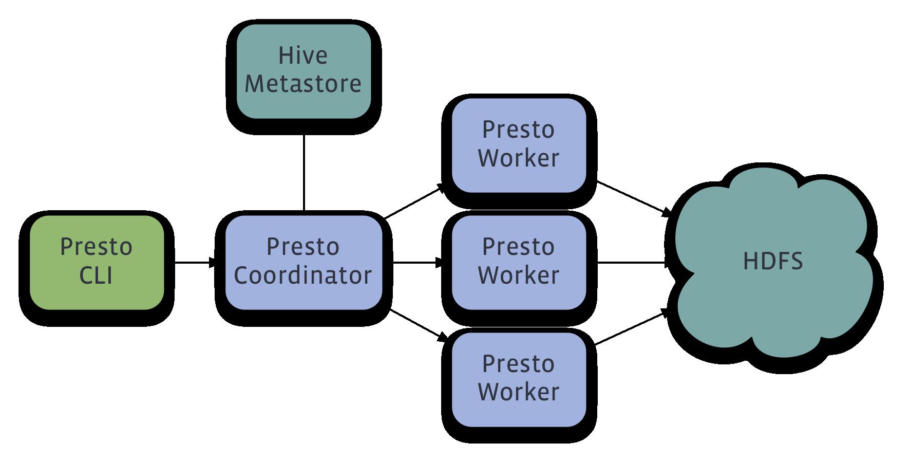Presto Installation Overview