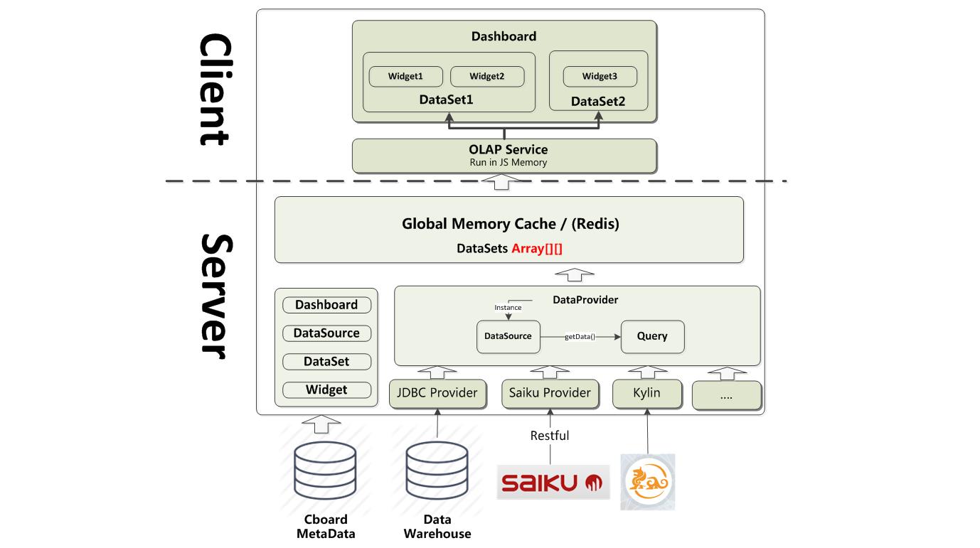 开放式数据探查与可视化平台 CBoard