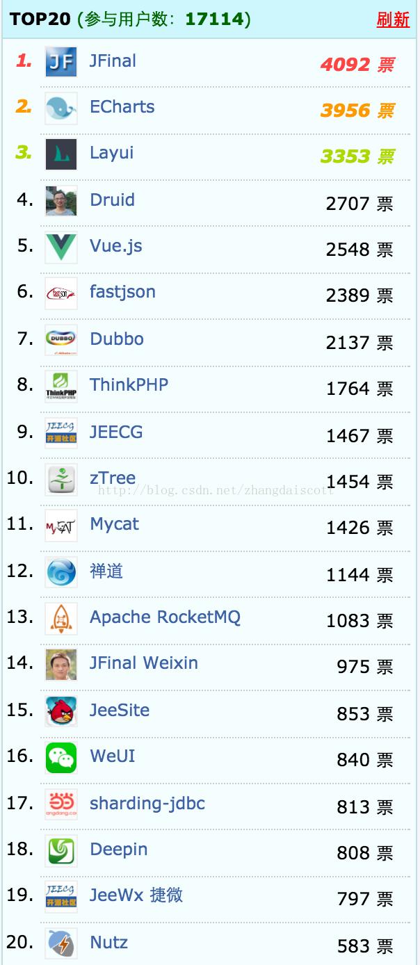 【喜报】2016 年度最受欢迎中国开源软件TOP20出炉...