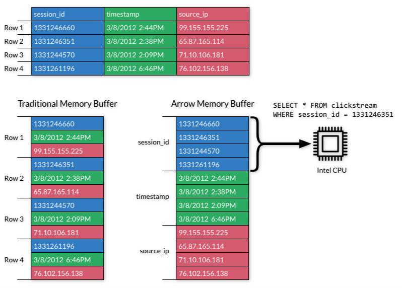 内存数据交换格式 Apache Arrow