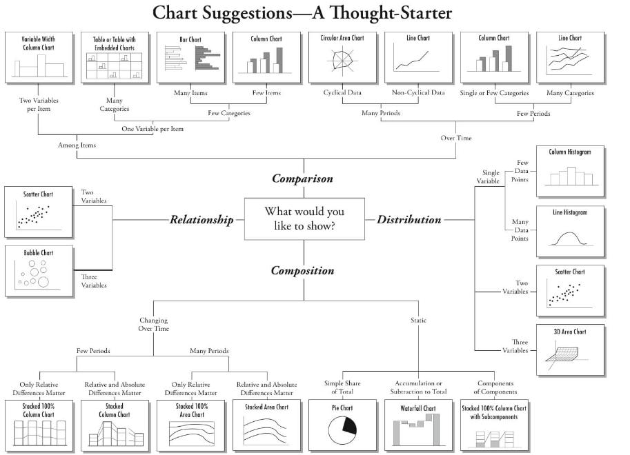 如何选择正确的图表