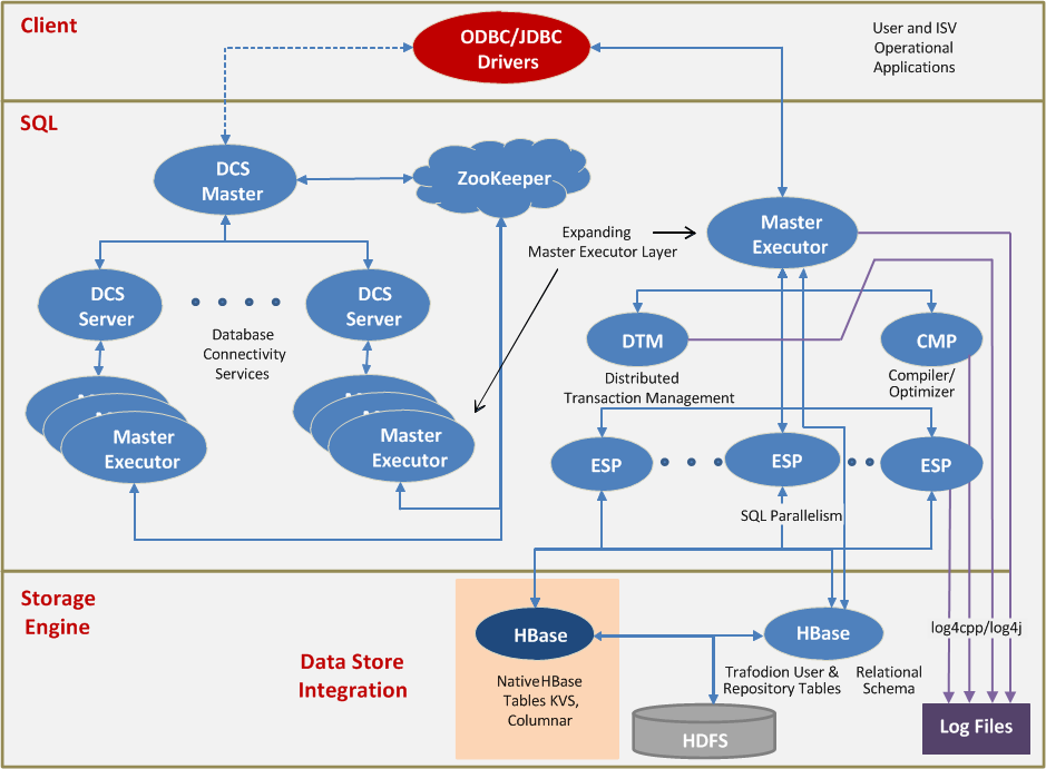 Trafodion Process Architecture