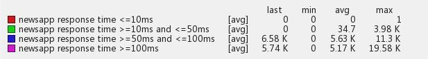 旧 API 响应时间