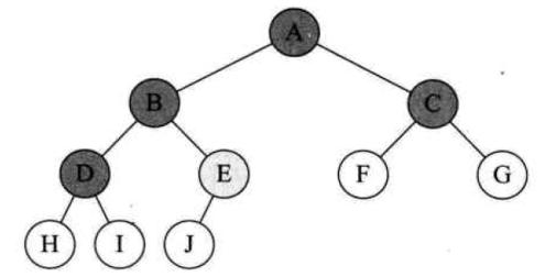 树转换为二叉树
