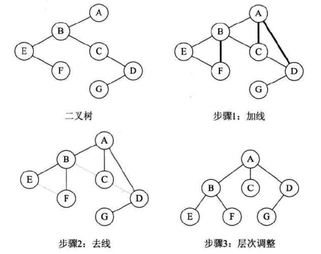 二叉树转换为树