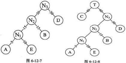 哈夫曼树构造示意图