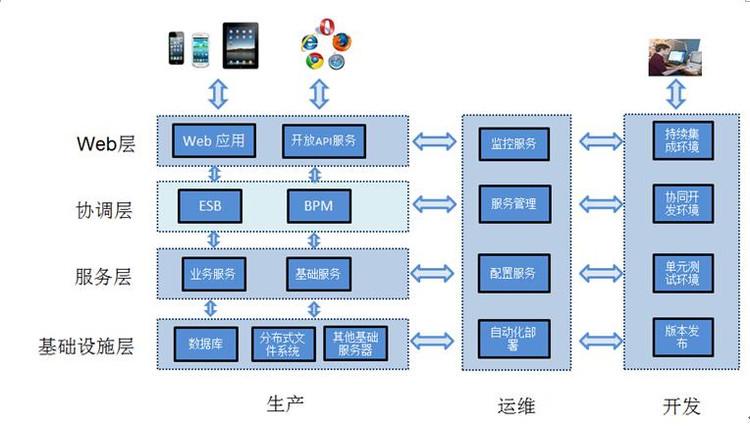 JEESZ大型企业分布式、互联网、云开发平台 - 66internet创始人 - JEESZ