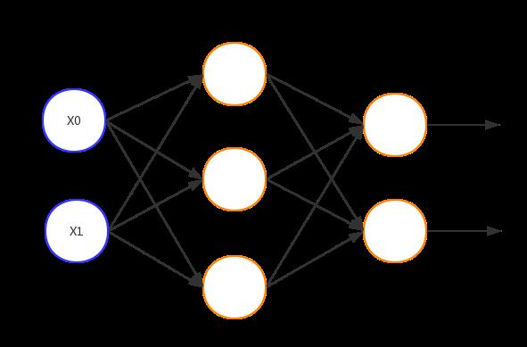 最简单的人工神经网络