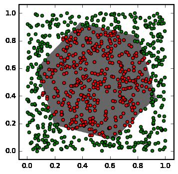 神经网络分类器的结果
