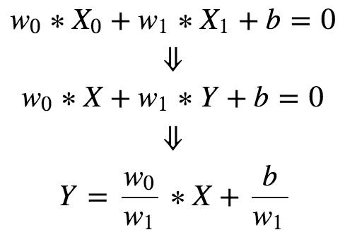 超折面的超折线在Z=0超平面上的位置