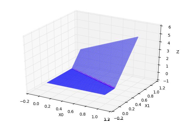 常数 * 超折面 C=2