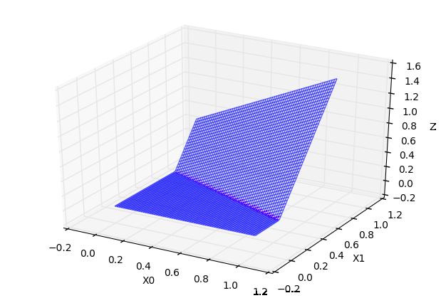 常数 * 超折面 C=0.6